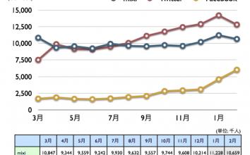 mixi, Twitter, Facebook 2011年2月最新ニールセン調査 〜 Facebookが一気に飛躍、国内訪問者600万人超え