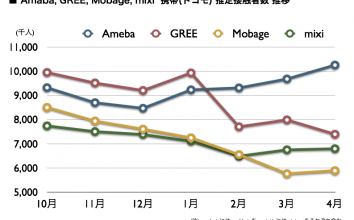 Ameba, GREE, Mobage, mixi 2011年4月最新VRI調査 〜 携帯視聴率のデータを公開します