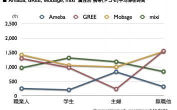 Ameba, GREE, Mobage, mixi, 2011年6月最新の携帯ネット視聴率を公開