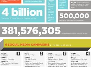 ソーシャルメディアの最新事情がわかる5つのインフォグラフィックス