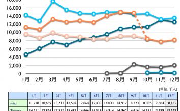 mixi, Twitter, Facebook, Google+, Linkedin 2011年12月最新ニールセン調査。Facebookが停滞、Twitterが再び上昇に転じる