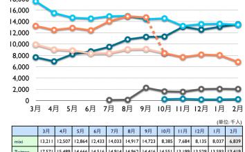 mixi, Twitter, Facebook, Google+, Linkedin 2012年2月最新ニールセン調査