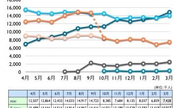 mixi, Twitter, Facebook, Google+, Linkedin 2012年3月最新ニールセン調査