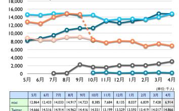 mixi, Twitter, Facebook, Google+, Linkedin 2012年4月最新ニールセン調査