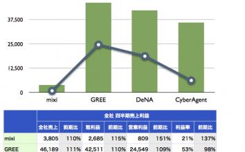 【2012年5月】直近決算発表に基づくmixi、GREE、Mobage、Amebaの業績比較
