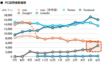 mixi, Twitter, Facebook, Google+, Linkedin 2012年6月最新ニールセン調査  Google+の訪問者数急増!485万人となりmixiに迫る勢い