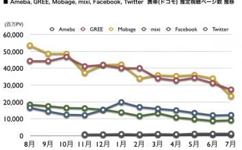 Ameba, GREE, Mobage, mixi, Facebook, Twitter, 2012年7月 最新ドコモ携帯ネット視聴率