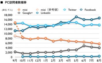 mixi, Twitter, Facebook, Google+, Linkedin 2012年8月最新ニールセン調査