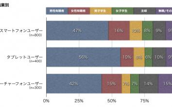 【CCI調査レポート】スマートフォンユーザーとタブレットユーザーの違い