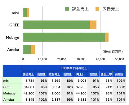 【2012年7-9月期 SNS事業売上の比較チャート】