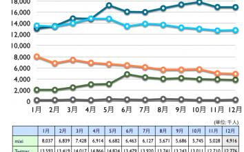 mixi, Twitter, Facebook, Google+, Linkedin 2012年12月最新ニールセン調査