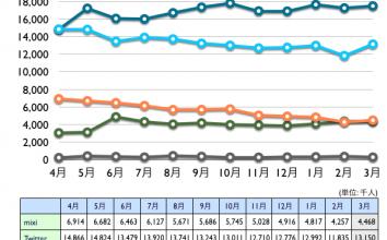 mixi, Twitter, Facebook, Google+, Linkedin 2013年3月最新ニールセン調査