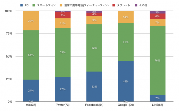 Facebookメイン利用機器、PC63%。10、20代はスマホ中心。LINEはスマホ82%。