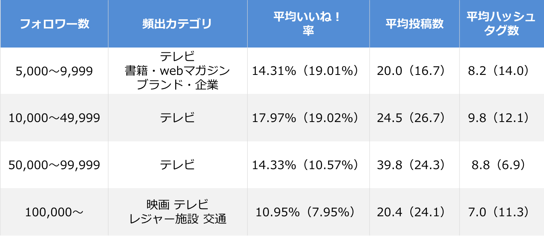 Instagram 企業アカウント エンゲージメント率ランキング_全体サマリ_201704