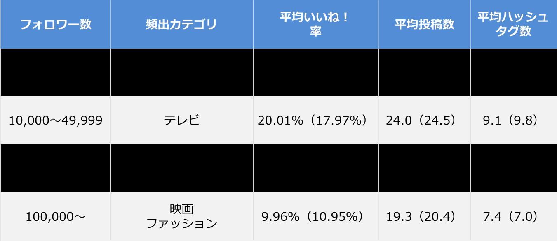 Instagram企業アカウント エンゲージメント率ランキング_全体サマリ_201705
